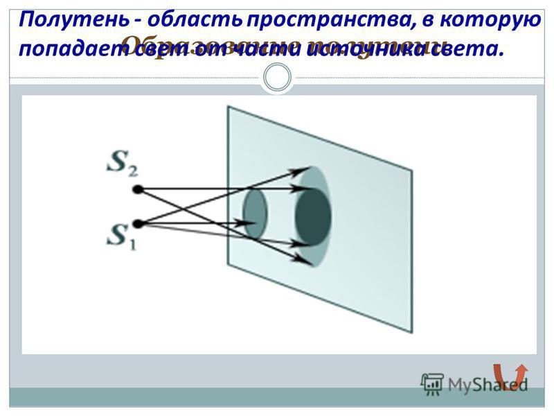 Образование полутени Полутень - область пространства, в которую попадает свет от части источника света.