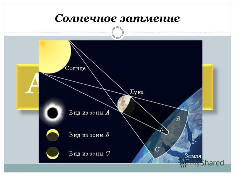 Астрономы Солнечное затмение