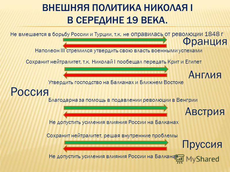 ВНЕШНЯЯ ПОЛИТИКА НИКОЛАЯ I В СЕРЕДИНЕ 19 ВЕКА. Россия Франция Австрия Англия Пруссия Не вмешается в борьбу России и Турции, т.к. не оправилась от революции 1848 г Наполеон III стремился утвердить свою власть военными успехами Сохранит нейтралитет, т.