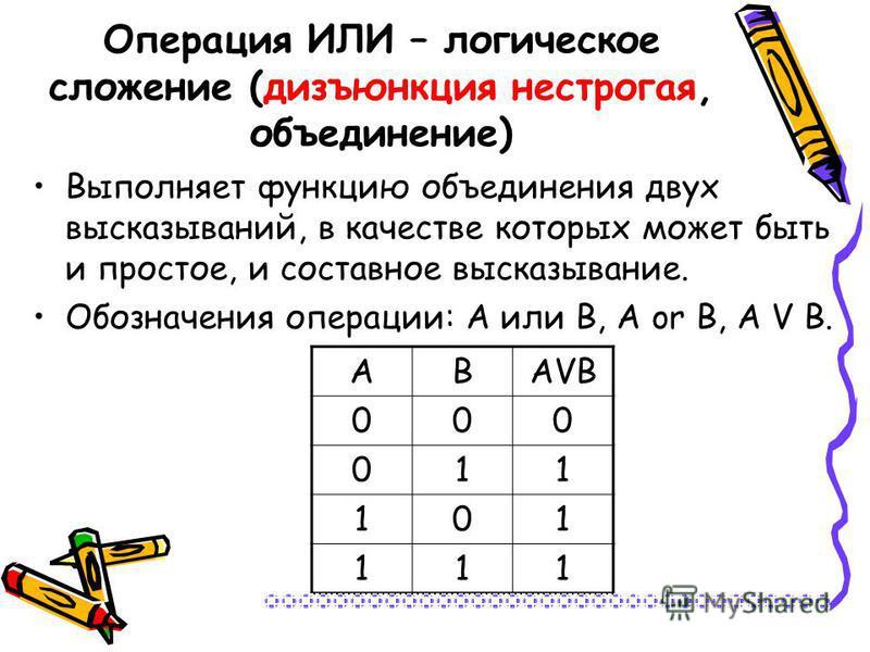 Операция ИЛИ – логическое сложение (дизъюнкция нестрогая, объединение) Выполняет функцию объединения двух высказываний, в качестве которых может быть и простое, и составное высказывание. Обозначения операции: А или В, А or В, А V В. АВАVВАVВ 000 011