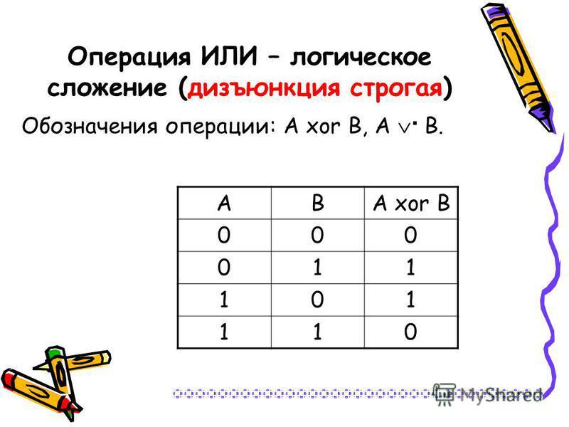 Операция ИЛИ – логическое сложение (дизъюнкция строгая) Обозначения операции: А xor В, А · В. АВА xor В 000 011 101 110