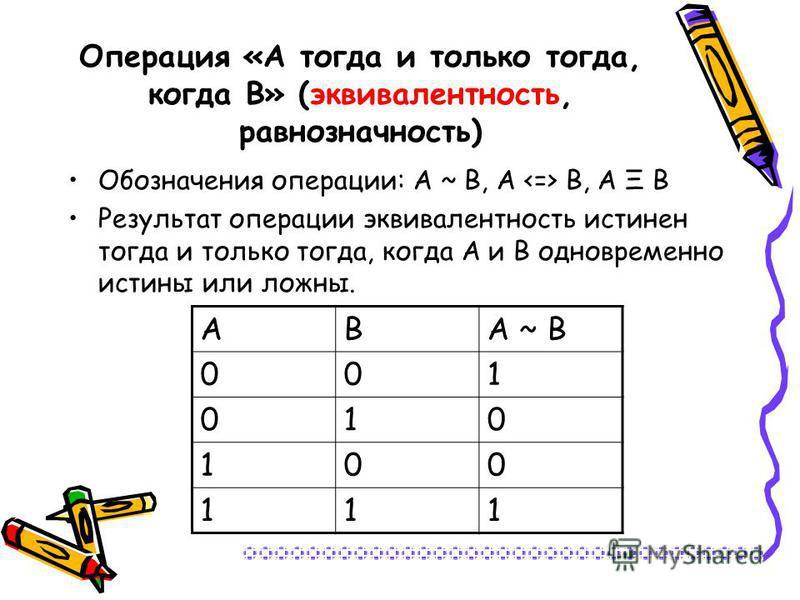 Операция «А тогда и только тогда, когда В» (эквивалентность, равнозначность) Обозначения операции: А ~ В, А В, А Ξ В Результат операции эквивалентность истинен тогда и только тогда, когда А и В одновременно истины или ложны. АВА ~ В 001 010 100 111