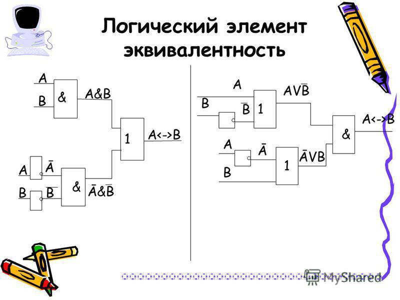 Логический элемент эквивалентность А<->ВА<->В А 1 & А В & А&ВА&В Ā&В Ā ВВ А<->ВА<->В А В В 1 1 АVВАVВ & ĀVВ Ā А В