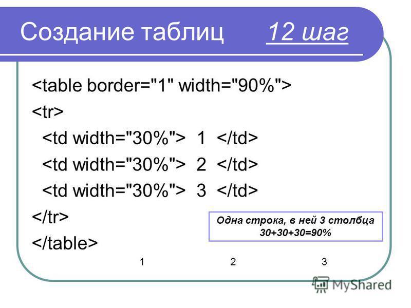 Создание таблиц 12 шаг 1 2 3 Одна строка, в ней 3 столбца 30+30+30=90% 123