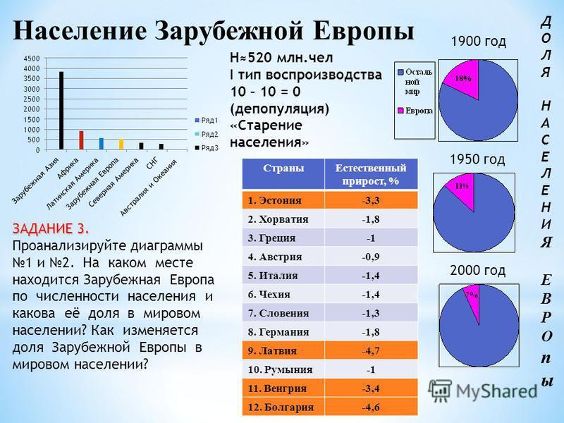 Население Зарубежной Европы 1900 год 1950 год 2000 год Страны Естественный прирост, % 1. Эстония-3,3 2. Хорватия-1,8 3. Греция 4. Австрия-0,9 5. Италия-1,4 6. Чехия-1,4 7. Словения-1,3 8. Германия-1,8 9. Латвия-4,7 10. Румыния 11. Венгрия-3,4 12. Бол