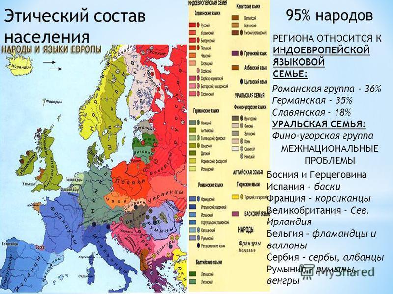 РЕГИОНА ОТНОСИТСЯ К ИНДОЕВРОПЕЙСКОЙ ЯЗЫКОВОЙ СЕМЬЕ: 95% народов Романская группа - 36% Германская - 35% Славянская - 18% УРАЛЬСКАЯ СЕМЬЯ: Фино-угорская группа МЕЖНАЦИОНАЛЬНЫЕ ПРОБЛЕМЫ Босния и Герцеговина Испания - баски Франция - корсиканцы Великобр