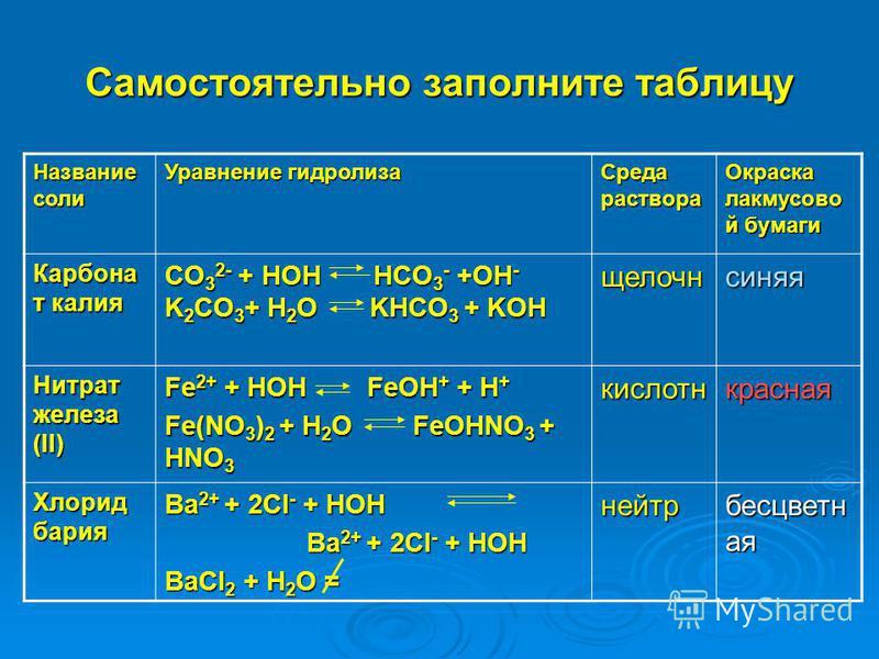 Самостоятельно заполните таблицу Название соли Уравнение гидролиза Среда раствора Окраска лакмусовой бумаги Карбона т калия CO 3 2- + HOH HCO 3 - +OH - K 2 CO 3 + H 2 O KHCO 3 + KOH щелочнсиняя Нитрат железа (II) Fe 2+ + HOH FeOH + + H + Fe(NO 3 ) 2