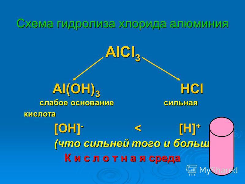 Схема гидролиза хлорида алюминия AlCl 3 AlCl 3 Al(OH) 3 HCl Al(OH) 3 HCl слабое основание сильная кислота слабое основание сильная кислота [OH] - < [H] + [OH] - < [H] + (что сильней того и больше!) (что сильней того и больше!) К и с л о т н а я среда