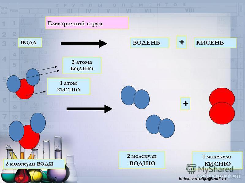ВОДАВОДЕНЬКИСЕНЬ Електричний струм + + 2 молекули ВОДИ 2 молекули ВОДНЮ 1 молекула КИСНЮ 2 атома ВОДНЮ 1 атом КИСНЮ kuksa-natalija@mail.ru