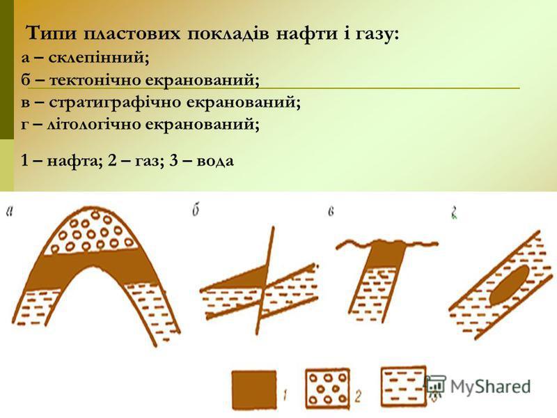 Типи пластових покладів нафти і газу: а – склепінний; б – тектонічно екранований; в – стратиграфічно екранований; г – літологічно екранований; 1 – нафта; 2 – газ; 3 – вода