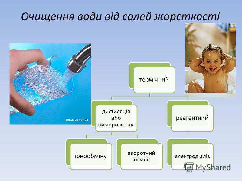 Очищення води від солей жорсткості термічний дистиляція або вимороження іонообміну зворотний осмос реагентний електродіаліз