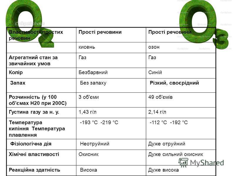 Властивості простих речовин Прості речовини кисень озон Агрегатний стан за звичайних умов Газ КолірБезбарвний Синій Запах Без запаху Різкий, своєрідний Розчинність (у 100 об'ємах Н20 при 200С) 3 об'єми 49 об'ємів Густина газу за н. у. 1,43 г/л 2,14 г