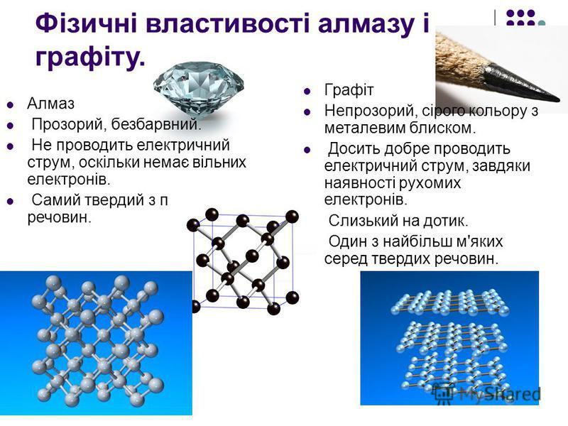 Фізичні властивості алмазу і графіту. Алмаз Прозорий, безбарвний. Не проводить електричний струм, оскільки немає вільних електронів. Самий твердий з природних речовин. Графіт Непрозорий, сірого кольору з металевим блиском. Досить добре проводить елек