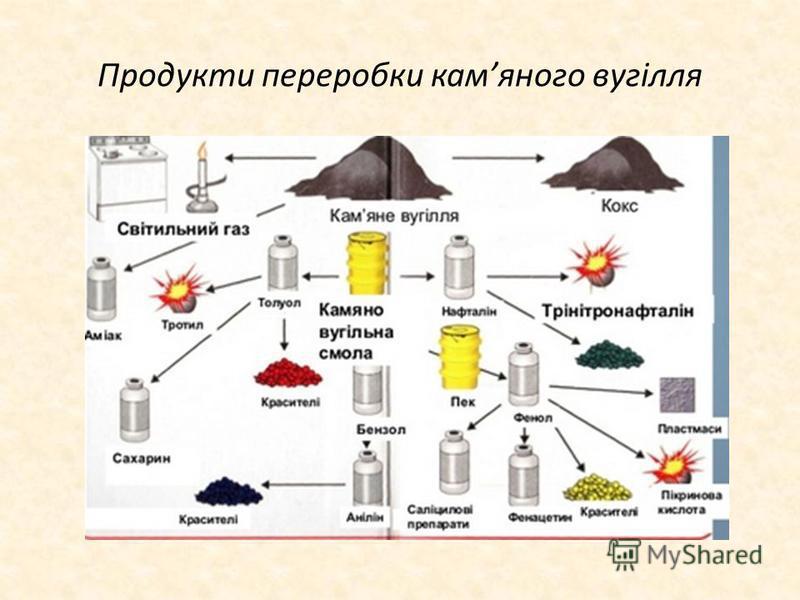 Продукти переробки камяного вугілля