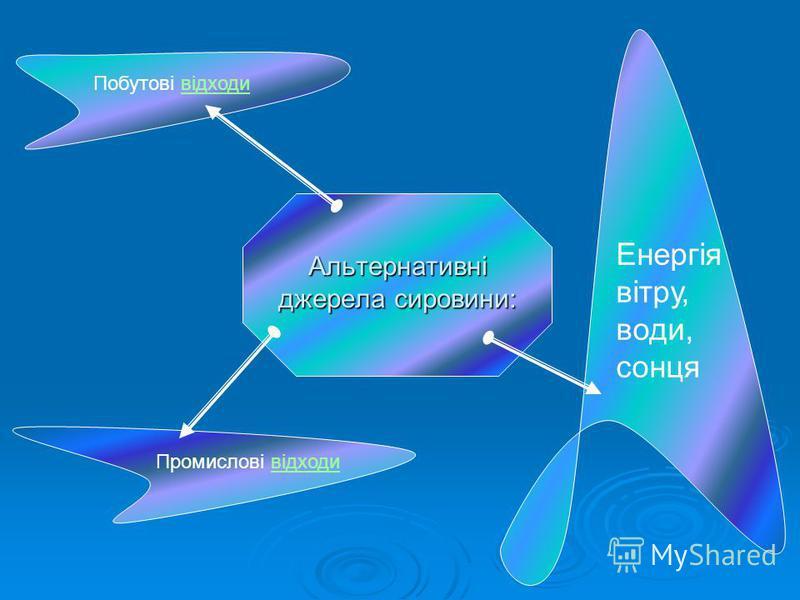 Альтернативні джерела сировини: Енергія вітру, води, сонця Побутові відходивідходи Промислові відходивідходи