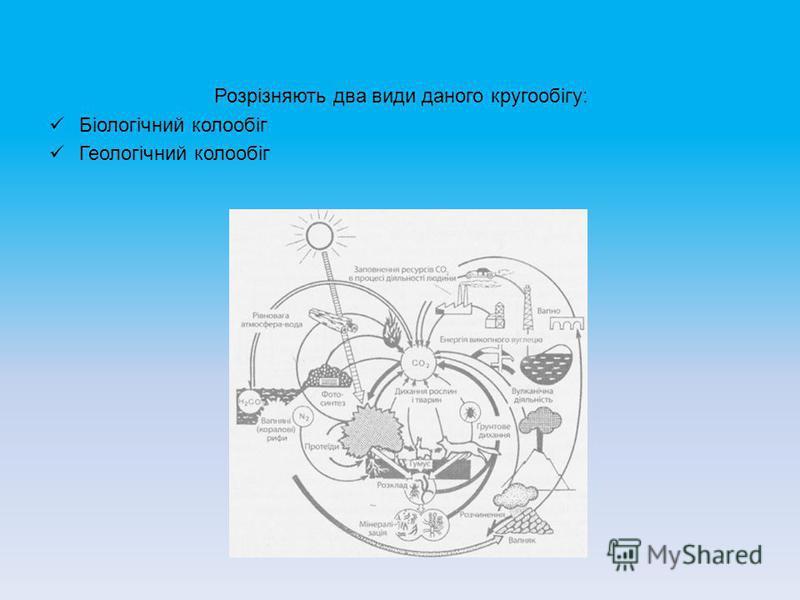 Розрізняють два види даного кругообігу: Біологічний колообіг Геологічний колообіг