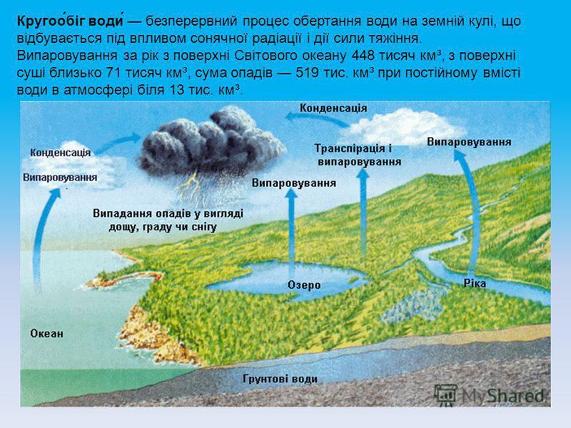 Кругоо́біг води́ безперервний процес обертання води на земній кулі, що відбувається під впливом сонячної радіації і дії сили тяжіння. Випаровування за рік з поверхні Світового океану 448 тисяч км³, з поверхні суші близько 71 тисяч км³, сума опадів 51