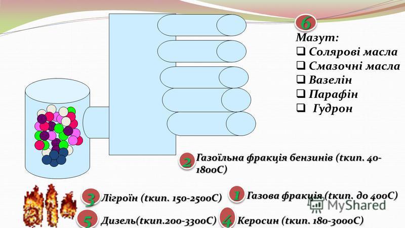 Газова фракція (tкип. до 400С) Газоїльна фракція бензинів (tкип. 40- 1800C) Лігроїн (tкип. 150-2500С) Керосин (tкип. 180-3000С) Дизель(tкип.200-3300С) Мазут: Солярові масла Солярові масла Смазочні масла Смазочні масла Вазелін Вазелін Парафін Парафін