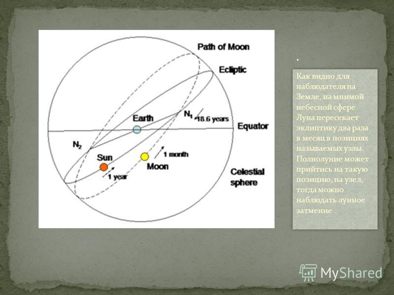 Как видно для наблюдателя на Земле, на мнимой небесной сфере Луна пересекает эклиптику два раза в месяц в позициях называемых узлы. Полнолуние может прийтись на такую позицию, на узел, тогда можно наблюдать луное затемние