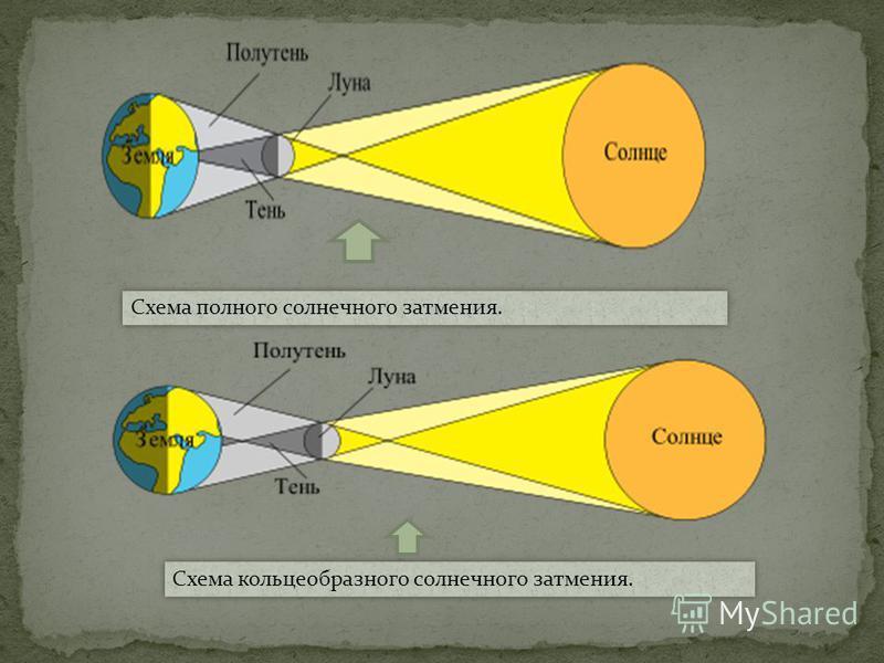 Схема полного солнечного затемния. Схема кольцеобразного солнечного затемния.