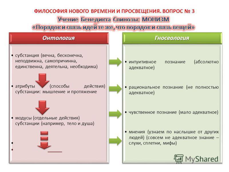 Онтология субстанция (вечна, бесконечна, неподвижна, самопричинно, единственна, деятельна, необходима) атрибуты (способы действия) субстанции: мышление и протяжение модусы (отдельные действия) субстанции (например, тело и душа) ______ Гносеология инт