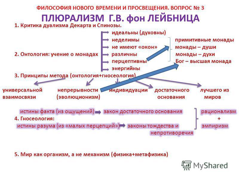 ПЛЮРАЛИЗМ Г.В. фон ЛЕЙБНИЦА