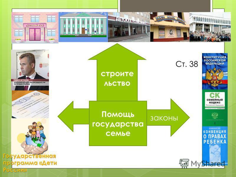 Помощь государства семье Ст. 38 строительство законы Государственная программа «Дети России»