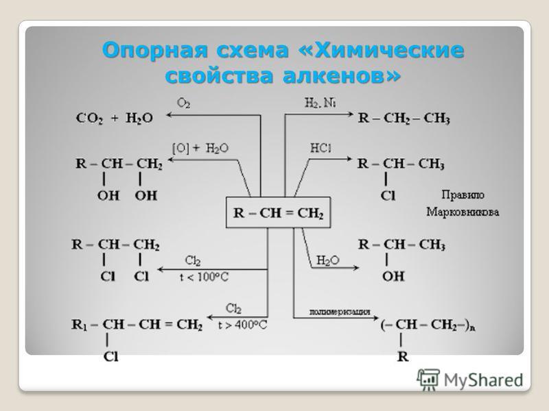 Опорная схема «Химические свойства алкенов»