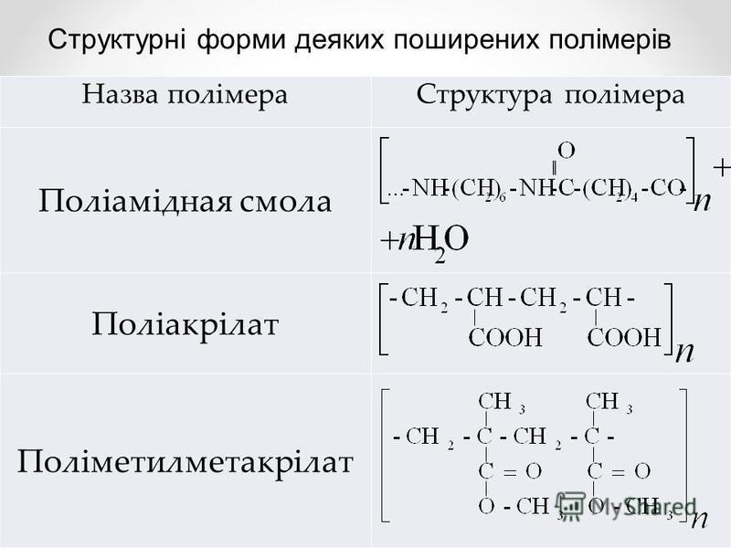 Назва полімераСтруктура полімера Поліамідная смола Поліакрілат Поліметилметакрілат Структурні форми деяких поширених полімерів