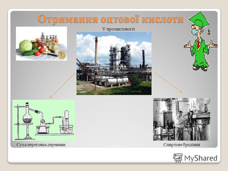Отримання оцтової кислоти Отримання оцтової кислоти У промисловості Спиртове бродінняСуха перегонка деревини