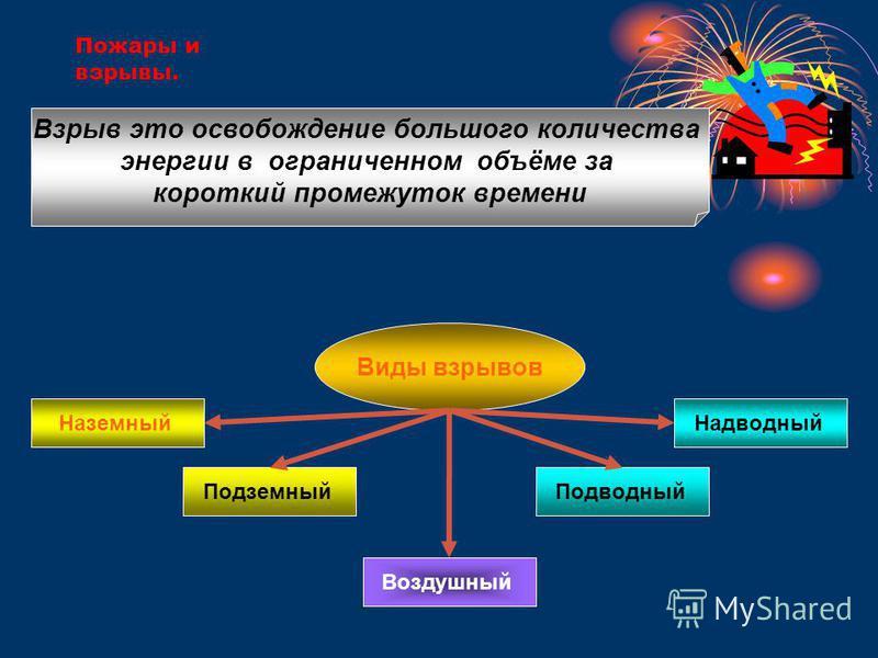 Пожары и взрывы. Взрыв это освобождение большого количества энергии в ограниченном объёме за короткий промежуток времени Виды взрывов Наземный Подземный Воздушный Подводный Надводный
