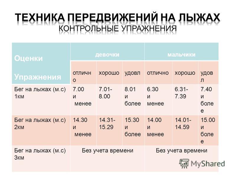 Оценки Упражнения девочки мальчики отлично хорошоудовлотличнохорошоудов л Бег на лыжах (м.с) 1 км 7.00 и менее 7.01- 8.00 8.01 и более 6.30 и менее 6.31- 7.39 7.40 и боле е Бег на лыжах (м.с) 2 км 14.30 и менее 14.31- 15.29 15.30 и более 14.00 и мене