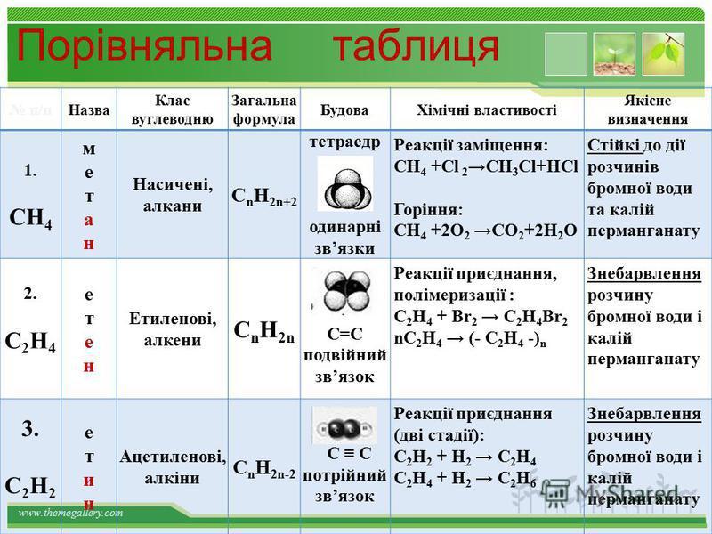www.themegallery.com Хімічні властивості ацетилену 1.Горіння (яскравим кіптявим полумям): 2С 2 Н 2 + 5O 2 4СО 2 +2Н 2 О 2. Реакції приєднання по місцю розриву π - звязків відбуваються у дві стадії а) гідрування (каталітичне): kat С 2 Н 2 + Н 2 С 2 Н