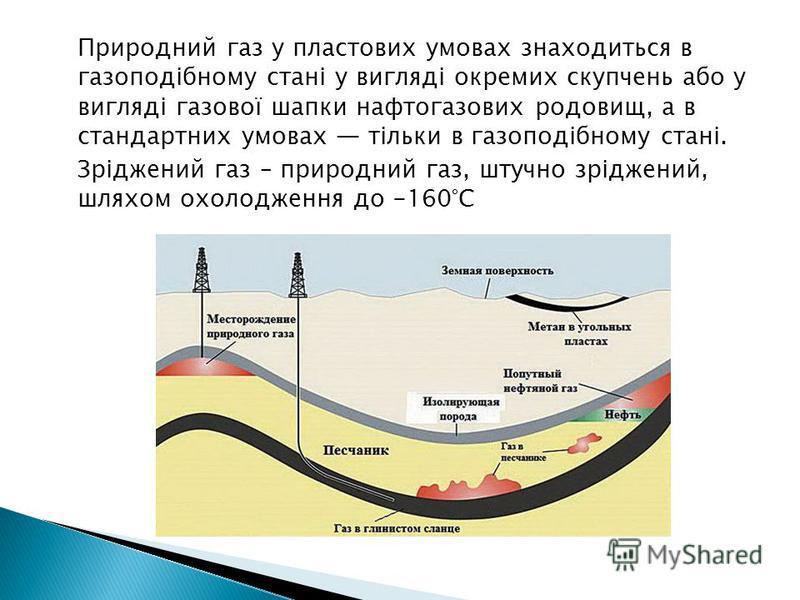 Природний газ у пластових умовах знаходиться в газоподібному стані у вигляді окремих скупчень або у вигляді газової шапки нафтогазових родовищ, а в стандартних умовах тільки в газоподібному стані. Зріджений газ – природний газ, штучно зріджений, шлях