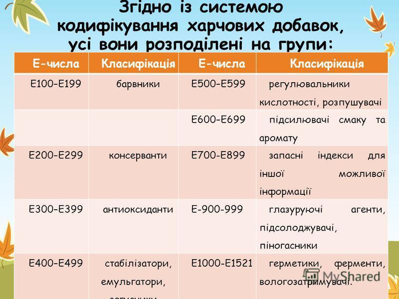Згідно із системою кодифікування харчових добавок, усі вони розподілені на групи: Е-числаКласифікаціяЕ-числаКласифікація Е100–Е199барвникиЕ500–Е599 регулювальники кислотності, розпушувачі Е600–Е699 підсилювачі смаку та аромату Е200–Е299консервантиЕ70