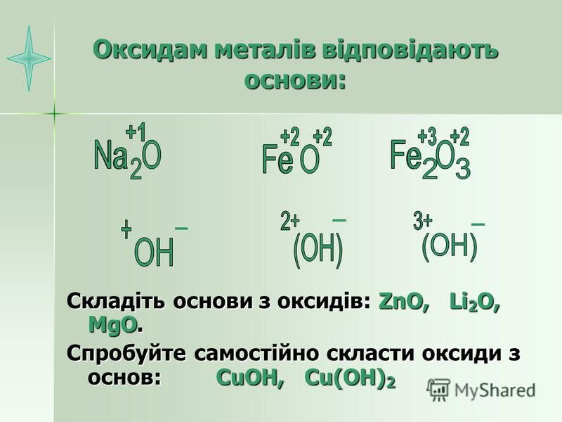 Оксидам металів відповідають основи: Складіть основи з оксидів: ZnO, Li 2 O, MgO. Спробуйте самостійно скласти оксиди з основ: CuOH, Cu(OH) 2