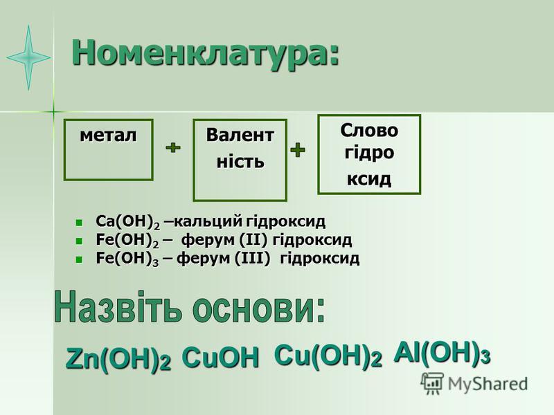 Номенклатура: Ca(OH) 2 –кальций гідроксид Ca(OH) 2 –кальций гідроксид Fe(OH) 2 – ферум (ІІ) гідроксид Fe(OH) 2 – ферум (ІІ) гідроксид Fe(OH) 3 – ферум (ІІІ) гідроксид Fe(OH) 3 – ферум (ІІІ) гідроксид Слово гідро ксид металВалентність Zn(OH) 2 Al(OH)