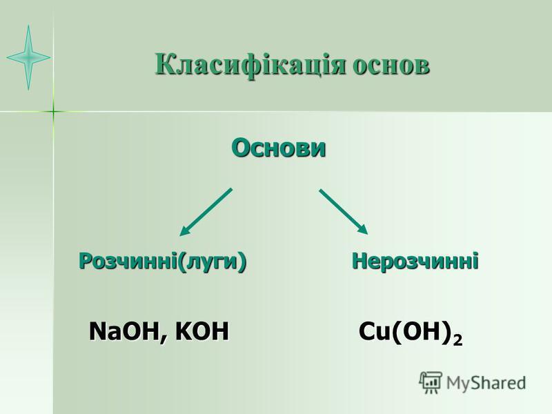 Класифікація основ NaOH, KOH Cu(OH) 2 Основи Розчинні(луги)Нерозчинні