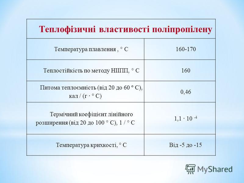 Теплофізичні властивості поліпропілену Температура плавлення, ° C160-170 Теплостійкість по методу НІІПП, ° C160 Питома теплоємність (від 20 до 60 º С), кал / (г · ° C) 0,46 Термічний коефіцієнт лінійного розширення (від 20 до 100 ° C), 1 / ° C 1,1 ·