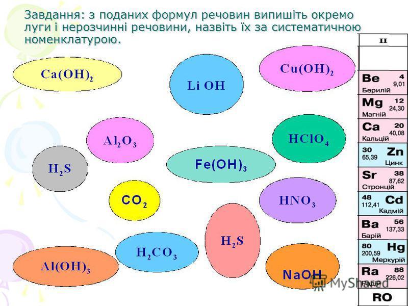 Завдання: з поданих формул речовин випишіть окремо луги і нерозчинні речовини, назвіть їх за систематичною номенклатурою.