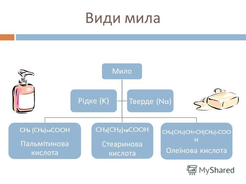 Види мила Мило CH (CH ) COOH Пальмітинова кислота CH (CH ) COOH Стеаринова кислота CH (CH )CH=CH(CH ) COO H Олеїнова кислота Рідке (K) Тверде (Na)