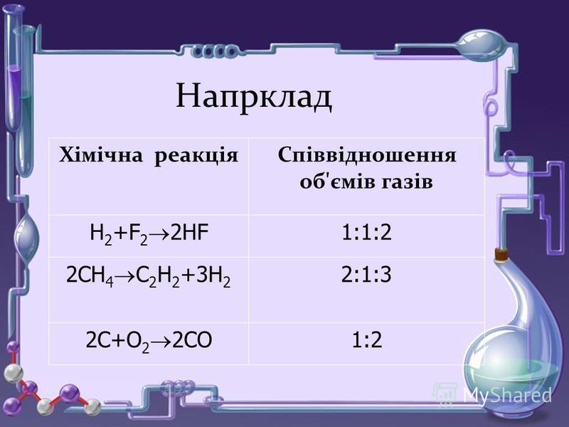 Химическая реакция Отношение объемов газов Н 2 +Cl 2 2HCl 1:1:2 2CH 4 C 2 H 2 +3H 2 2:1:3 2C+O 2 2CO 1:2 Напрклад Хімічна реакціяСпіввідношення об'ємів газів Н 2 +F 2 2HF 1:1:2 2CH 4 C 2 H 2 +3H 2 2:1:3 2C+O 2 2CO 1:2