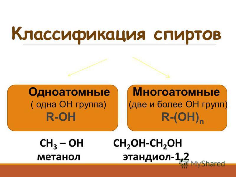 Классификация спиртов Одноатомные Многоатомные ( одна ОН группа) (две и более ОН групп) R-OH R-(OH) n СН 3 – ОН СН 2 ОН-СН 2 ОН метанол этандиол-1,2