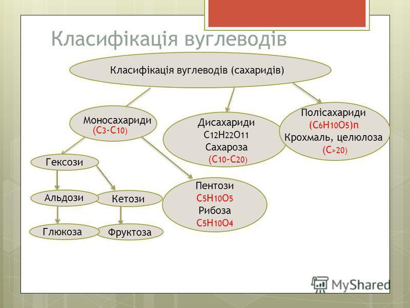 Класифікація вуглеводів Класифікація вуглеводів (сахаридів) Моносахариди Гексози Кетози Альдози Фруктоза ( С 3 -С 10 ) Дисахариди С 12 Н 22 О 11 Сахароза Глюкоза Пентози С 5 H 10 O 5 Рибоза С 5 Н 10 О 4 ( С 10 -С 20 ) Полісахариди (С 6 Н 10 О 5 )n Кр
