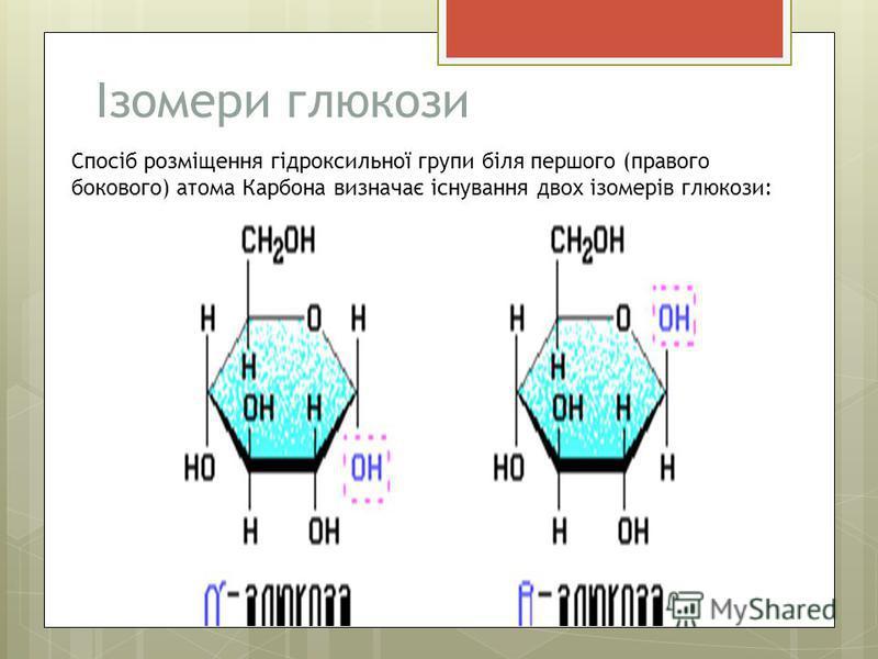 Ізомери глюкози Спосіб розміщення гідроксильної групи біля першого (правого бокового) атома Карбона визначає існування двох ізомерів глюкози: