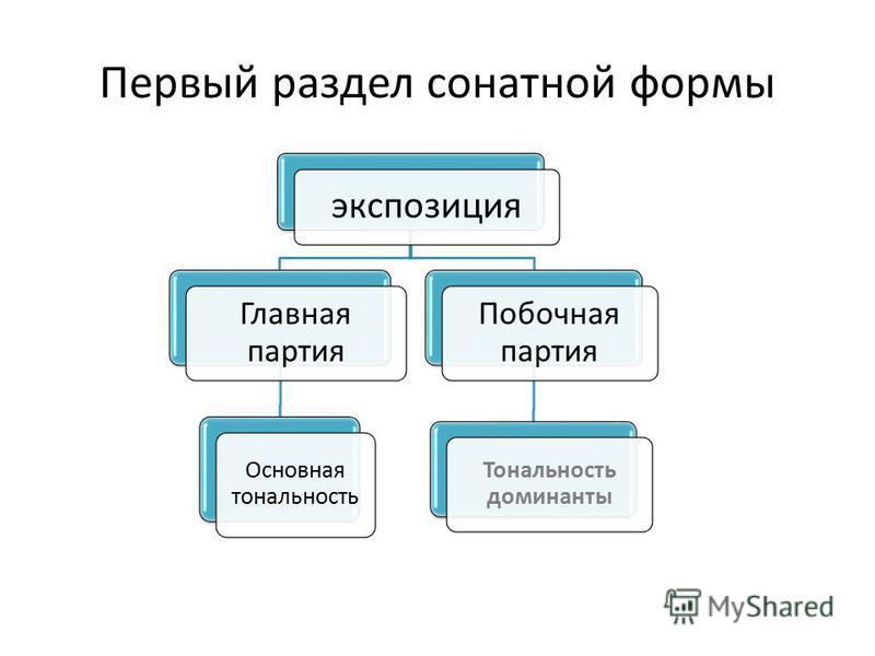 Первый раздел сонатной формы экспозиция Главная партия Основная тональность Побочная партия Тональность доминанты
