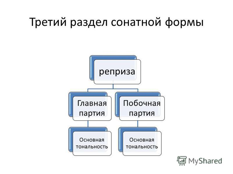 Третий раздел сонатной формы реприза Главная партия Основная тональность Побочная партия Основная тональность