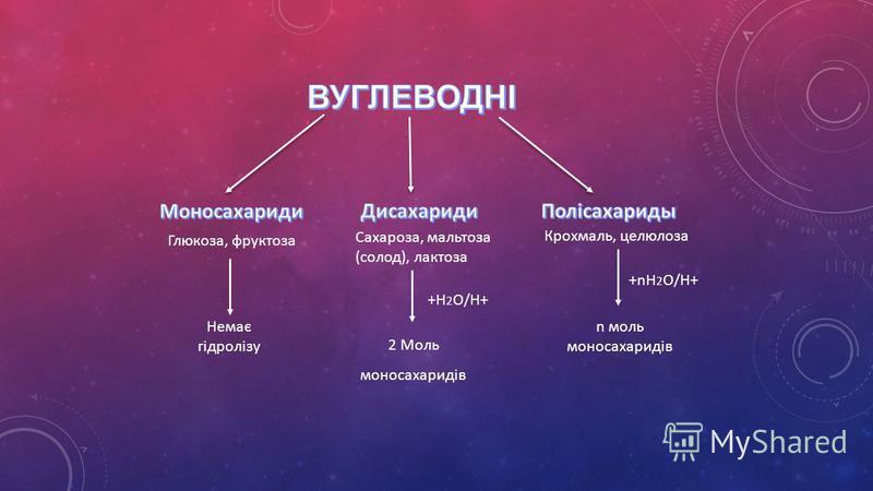 Глюкоза, фруктоза Сахароза, мальтоза (солод), лактоза Крохмаль, целюлоза +H 2 O/H+ +nH 2 O/H+ Немає гідролізу 2 Моль моносахаридів n моль моносахаридів