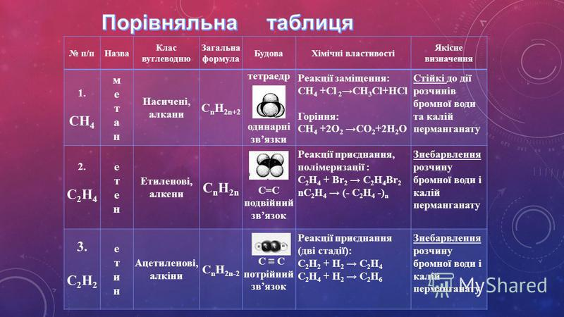 п/пНазва Клас вуглеводню Загальна формула БудоваХімічні властивості Якісне визначення 1. СН 4 метанметан Насичені, алкани С n H 2n+2 тетраедр одинарні звязки Реакції заміщення: СН 4 +Cl 2СН 3 Cl+НCl Горіння: СН 4 +2O 2 СО 2 +2Н 2 О Стійкі до дії розч