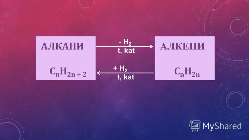 АЛКАНИ C n H 2n + 2 - H 2 t, kat + H 2 t, kat АЛКЕНИ C n H 2n